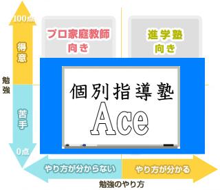 個別指導型学習塾Aceのカバー範囲