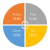 学習におけるPDCAを意識した学習サポート